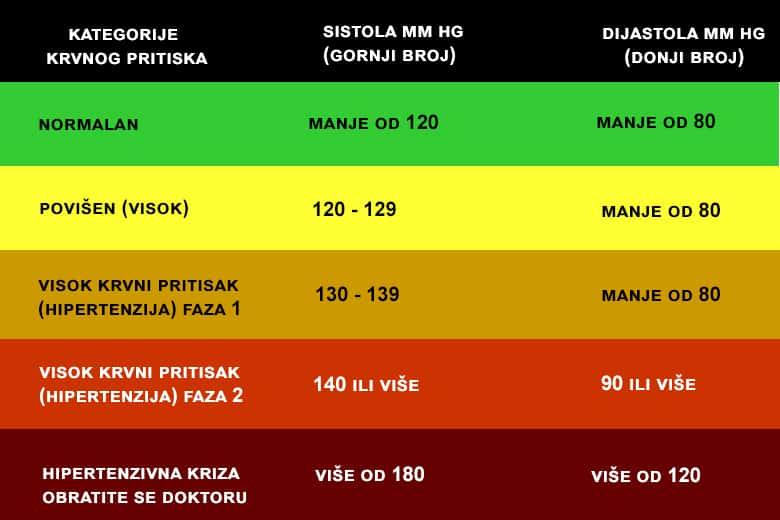 kategorije viskog krvnog pritiska